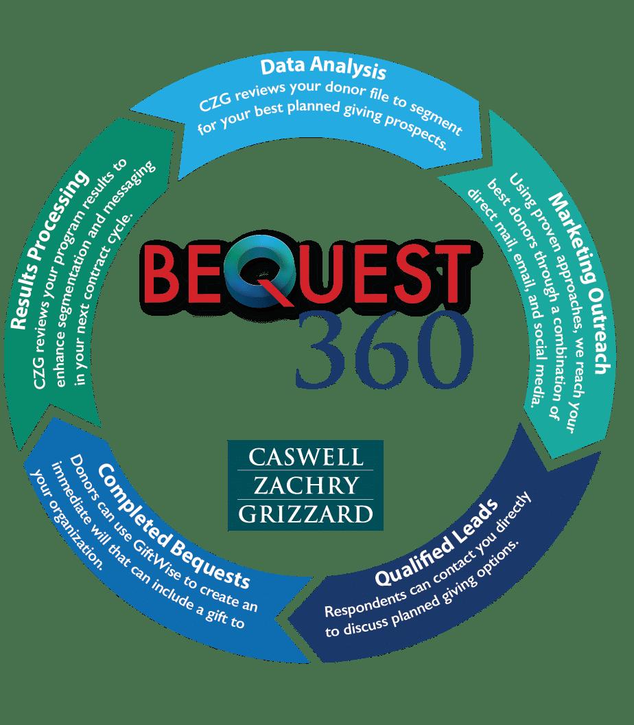 CZG Bequest 360 Process Graphic